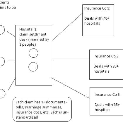 Claim Processing Engines with healthcare delivery networks